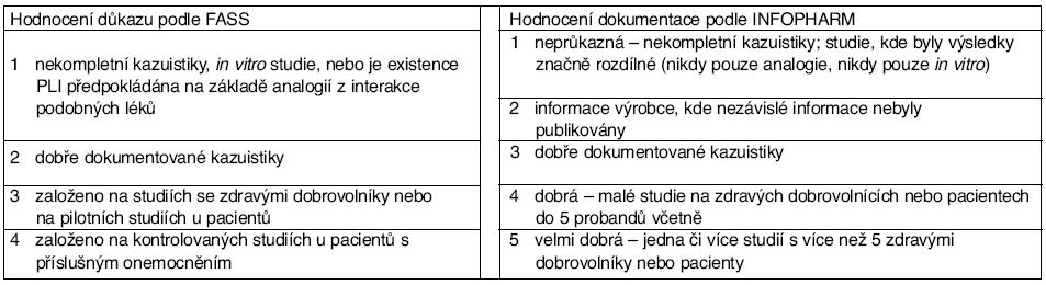 Klasifikace důkazů o existenci potenciálních lékových interakcí podle FASS a INFOPHARM