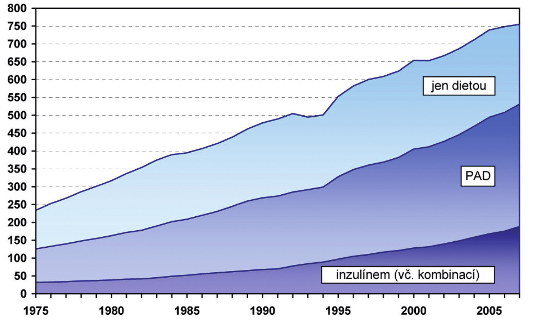 """Vývoj struktury léčených diabetiků podle druhu léčby Mezi nejčastější civilizační choroby patří diabetes mellitus. Počet léčených diabetiků se každoročně zvyšuje, ani rok 2007 nebyl výjimkou. K 31. 12. bylo evidováno 754 961 léčených diabetiků. Struktura léčby má stálý trend, snižuje se počet diabetiků, jejichž stav onemocnění je možné upravit pouze dietou ve prospěch léčby PAD nebo inzulínem, resp. Kombinací.  *Léčba PAD = léčba diabetu 2. typu pomocí perorálních antidiabetik, tedy tablet, které různým způsobem snižují hladinu cukru v krvi. <i><b>Zdroj:</b> ÚZIS – Ústav zdravotnických informací a statistiky ČR """"Zdravotnictví ČR 2007 ve statistických údajích.</i>"""