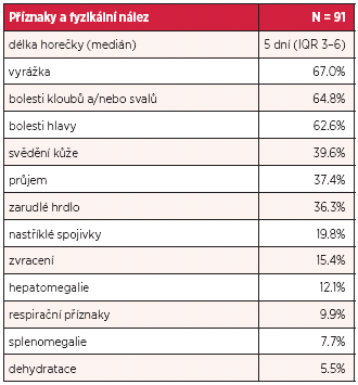 Příznaky horečky dengue u 91 pacientů ošetřených v Nemocnici Na Bulovce