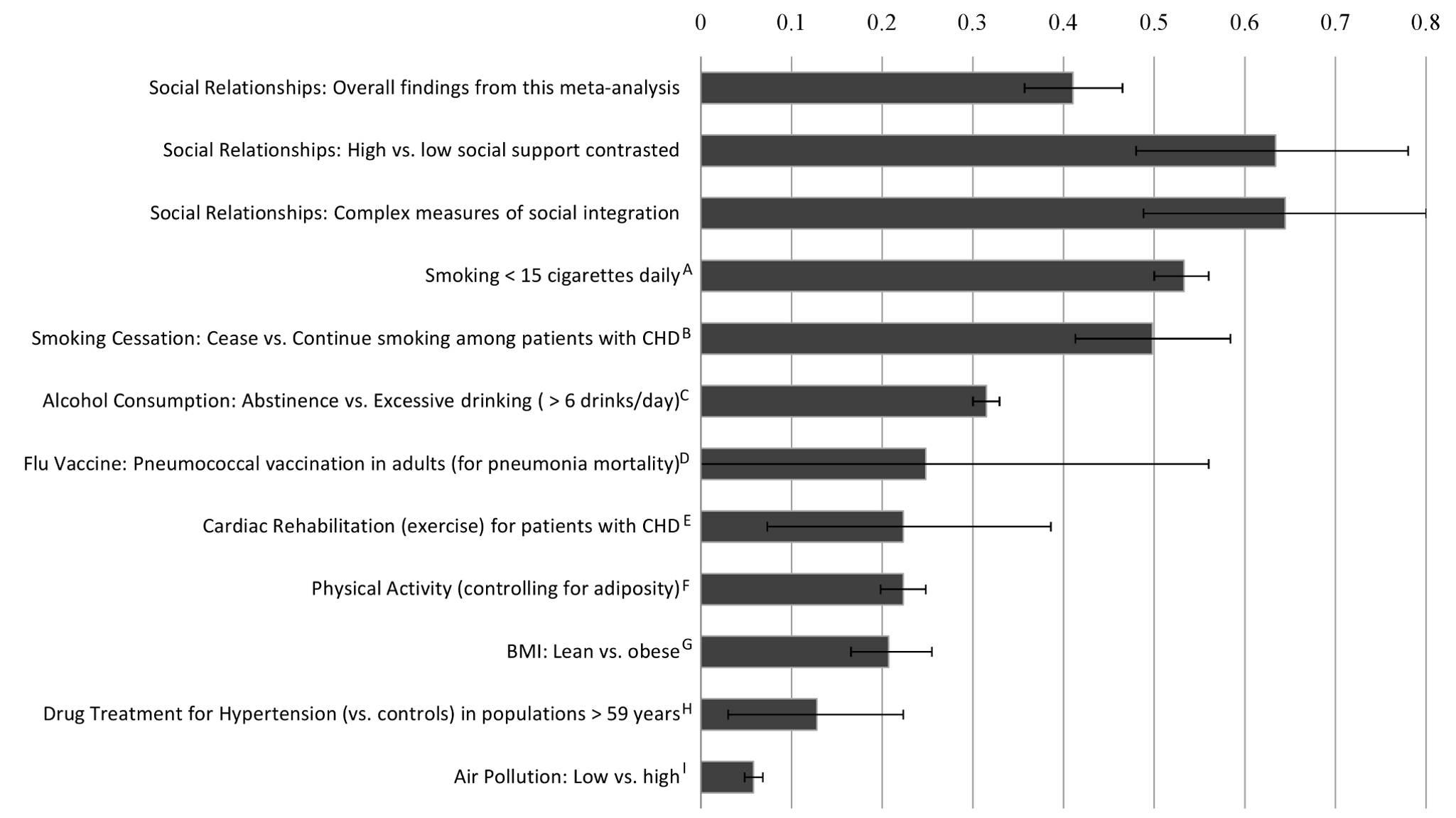 Comparison of odds (lnOR) of decreased mortality across several conditions associated with mortality.