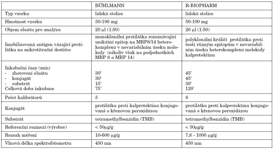 Charakteristika studovaných souprav Table 1. Kit characteristics