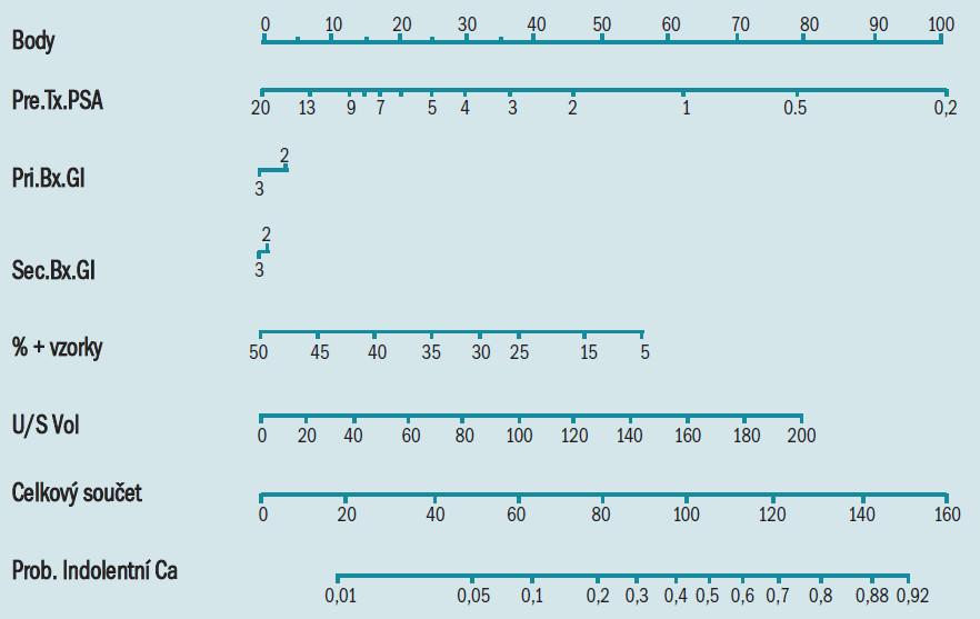 Nomogram. Instrukce pro lékaře: Lokalizujte pacientovo PSA na ose PreTX PSA. Narýsujte úsečku kolmo nahoru směrem k ose Body; tak zjistíte, kolik bodů směrem k indolentnímu karcinomu pacient za své PSA získá. Opakujte tento proces u zbývajících os: od každé s narýsujte úsečku směrem k horní ose Body. Sečtěte všechny body získané za každý predikátor a lokalizujte tento součet na ose Celkový součet. Načrtněte úsečku kolmo dolů; tak zjistíte, jaká je pravděpodobnost, že pacient že má indolentní karcinom.