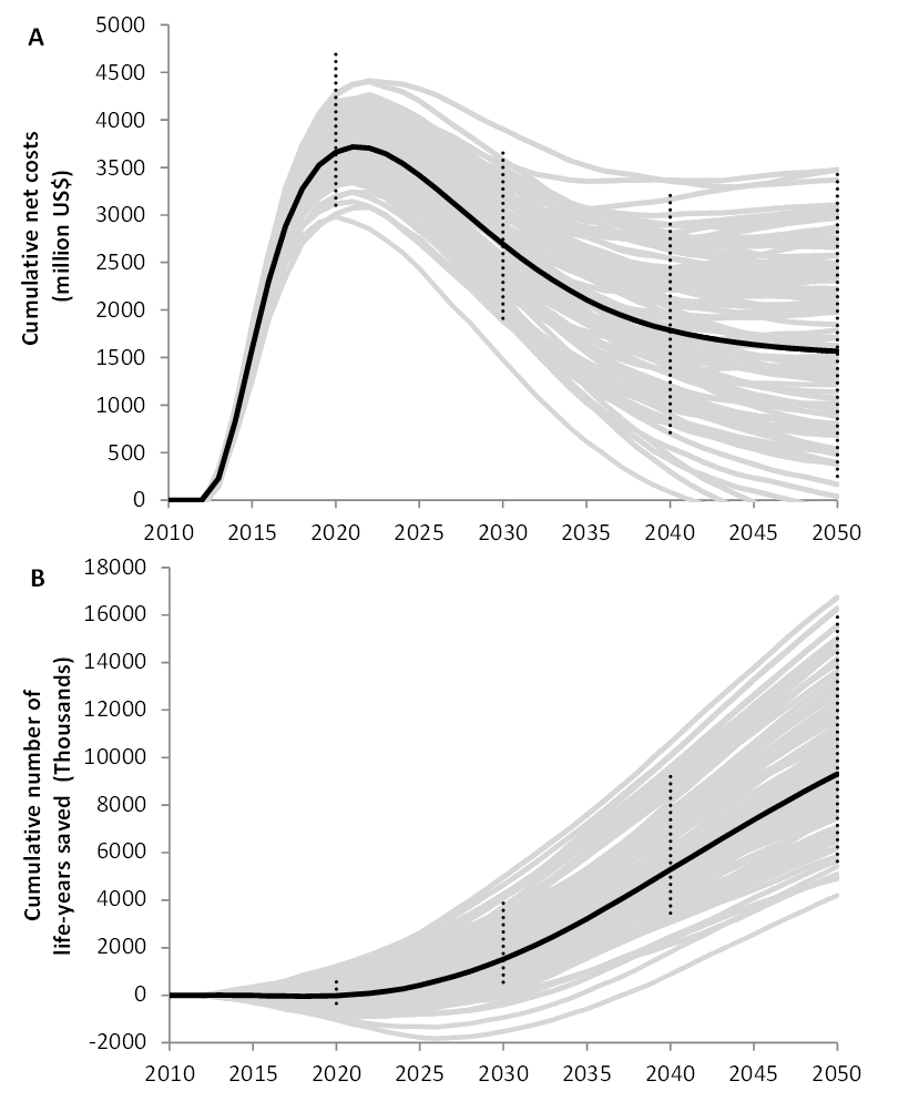 Cumulative net costs and cumulative number of life-years saved of universal testing and immediate ART for all HIV-infected patients (UTT) compared to the current rollout in South Africa of ART at CD4 count ≤350 cells/µl, as predicted with model D.