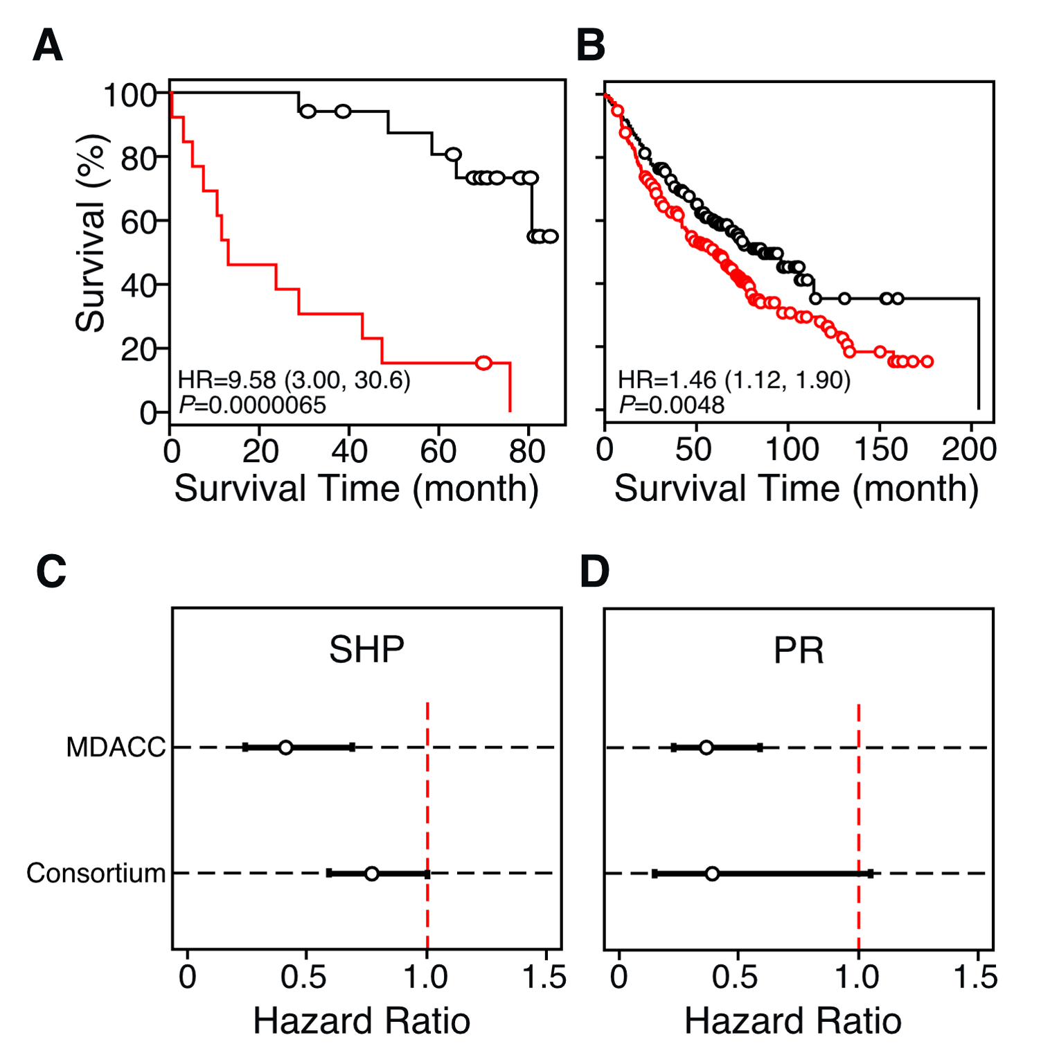 Identification of single NR gene biomarkers for lung cancer prognosis.