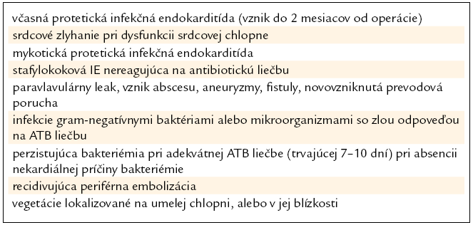 Indikácie chirurgickej liečby protetickej endokarditídy. Upravené podľa [10].