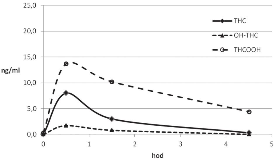 Kinetický profil THC a jeho metabolitů v séru rekreačního uživatele (R 909)