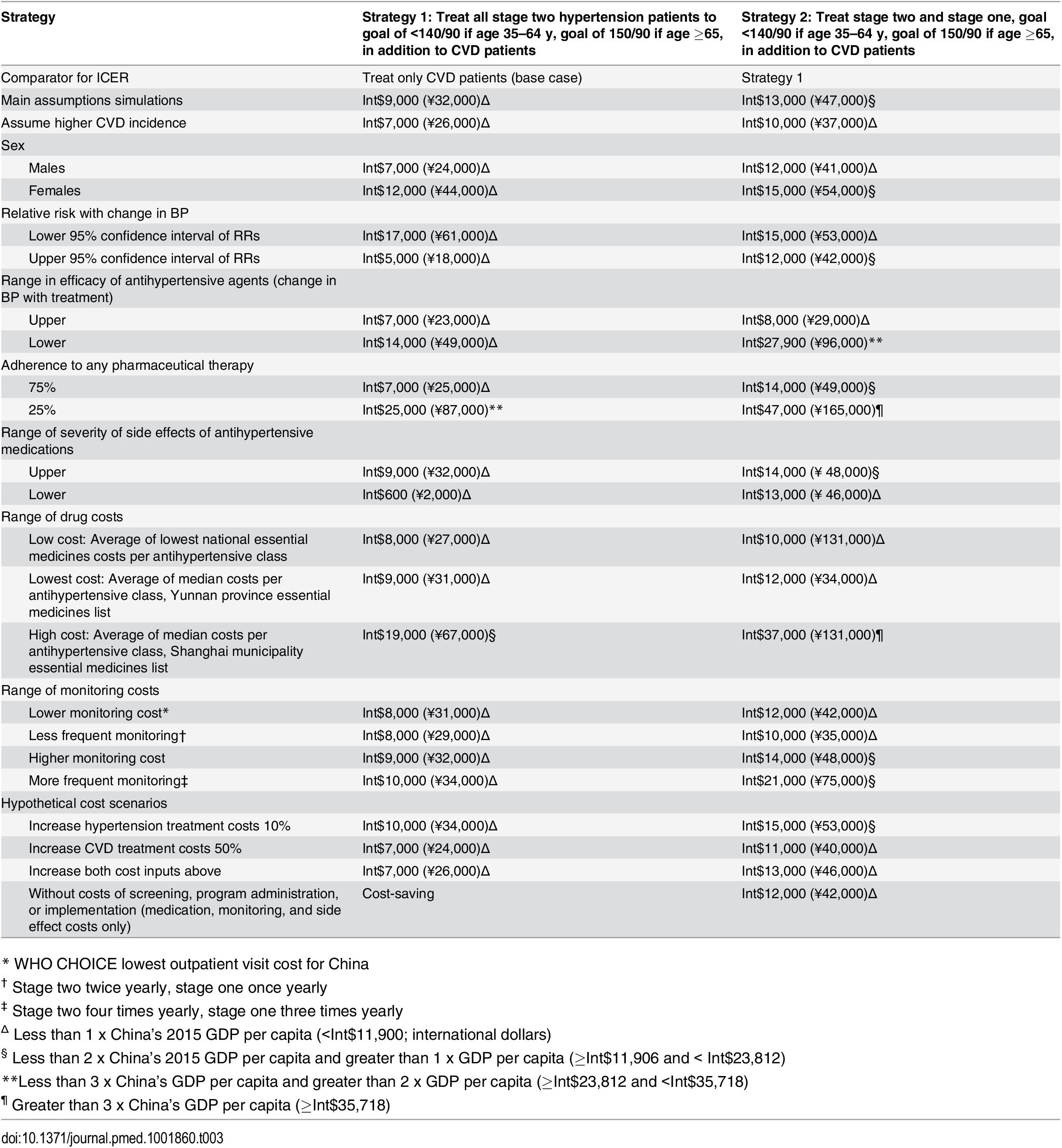 One-way sensitivity analysis of hypertension treatment inputs.