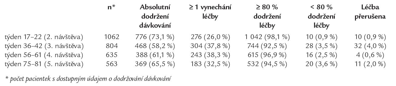 Dodržování předepsaného dávkování v jednotlivých časových intervalech.