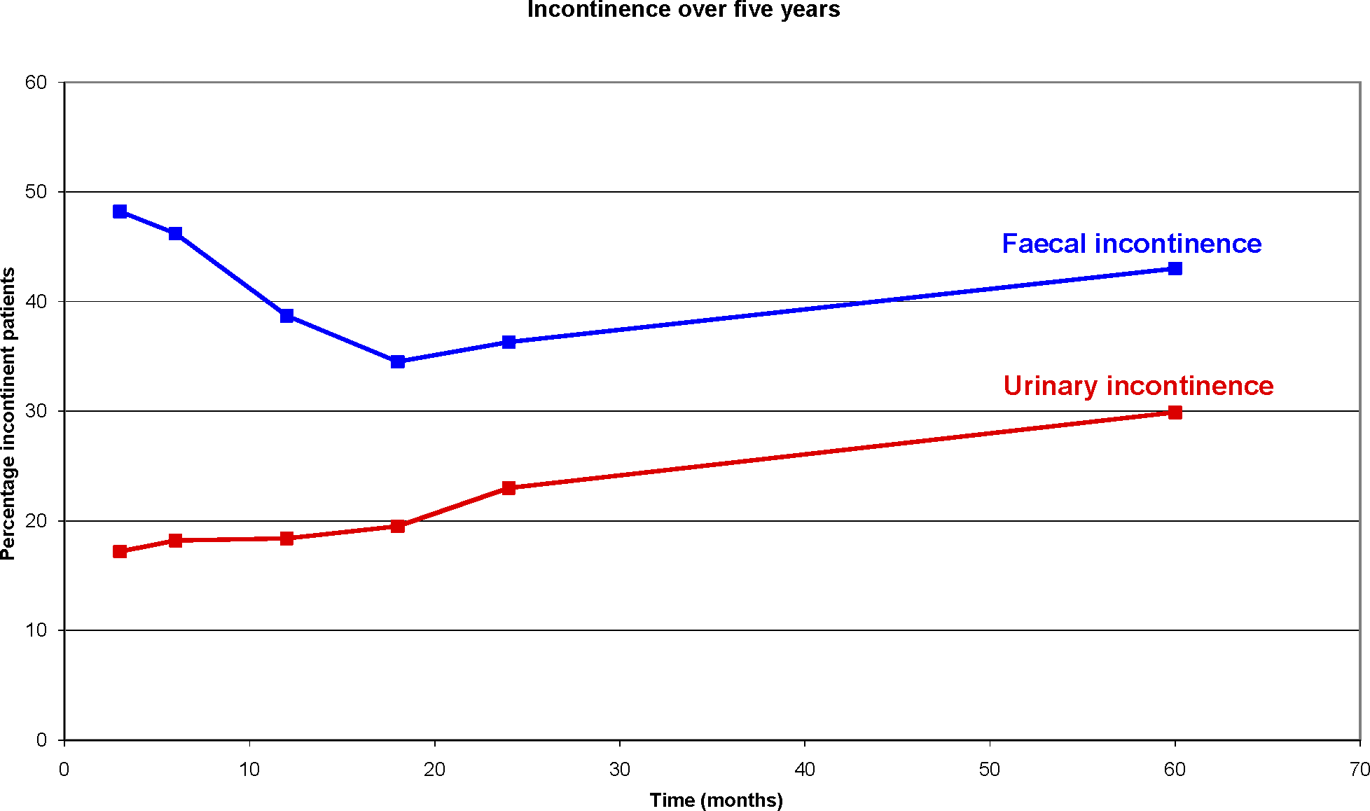 """Percentage of Faecal and Urinary Incontinence after Rectal Cancer Treatment Reported by Patients without Pre-Operative Faecal or Urinary Incontinence Who Participated in the Dutch TME Trial [<em class=""""ref"""">16</em>]"""