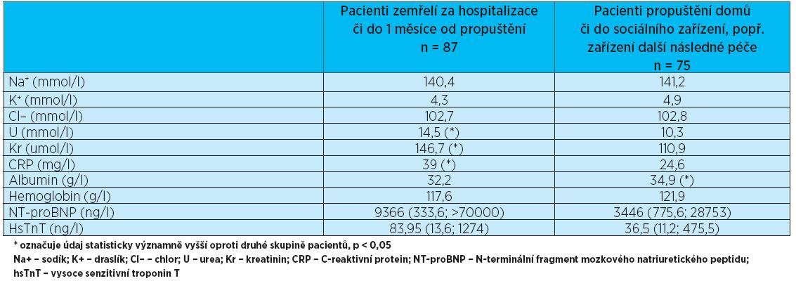 Výsledky laboratorního vyšetření. Jsou uváděny průměrné hodnoty pro danou skupinu pacientů, pouze pro NT-proBNP a hsTnT jsou uvedeny střední hodnoty z důvodů velkého rozptylu hodnot