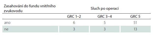 Pooperační úroveň sluchu dle Gardner-Robertsonovy klasifikace (GRS) ve vztahu k zasahování tumoru do fundu vnitřního zvukovodu v T2W MR zobrazení.