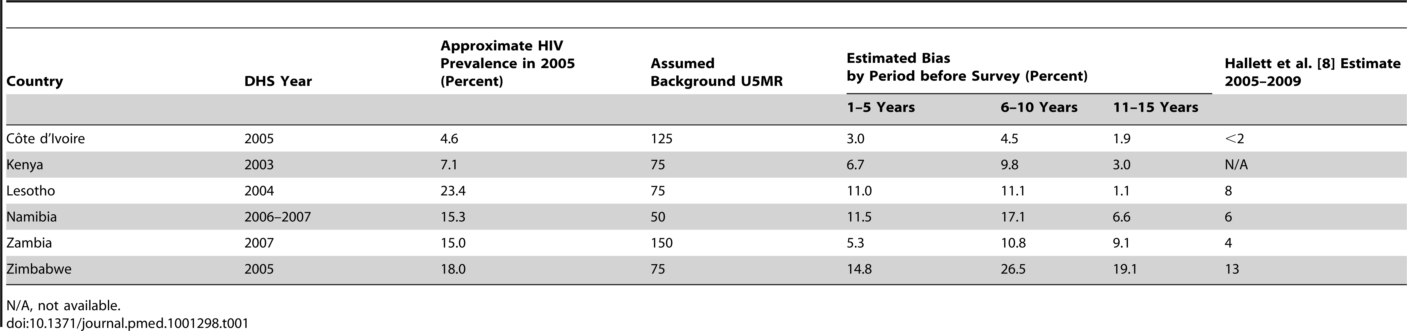 Estimates of bias for estimates of U5MR for periods 1–5, 6–10, and 11–15 years before each survey: selected sub-Saharan African countries.