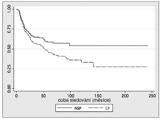Kaplanův-Meierův odhad přežití – celkové a nádorově specifické přežití