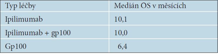 Medián celkového přežívání podle typu léčby