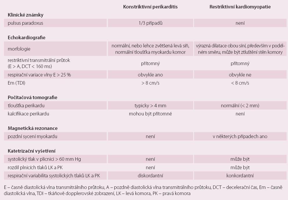 Diferenciální diagnóza u konstrikce a restrikce.