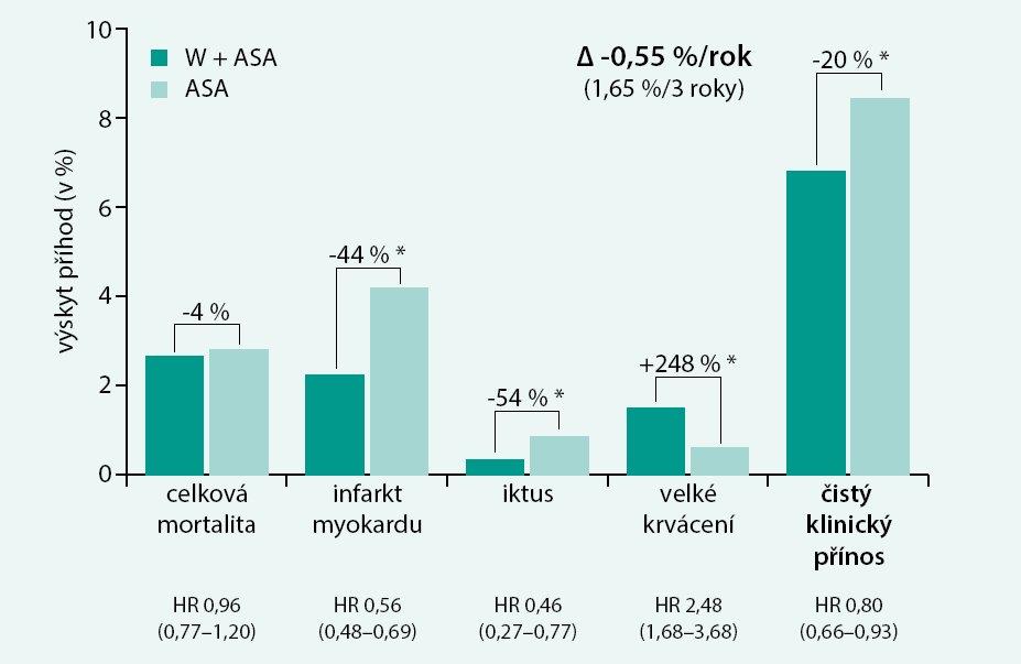 Pokles výskytu jednotlivých příhod v sekundární prevenci při kombinaci warfarinu s ASA oproti samotné ASA v metaanalýze 10 sekundárně preventivních studií.