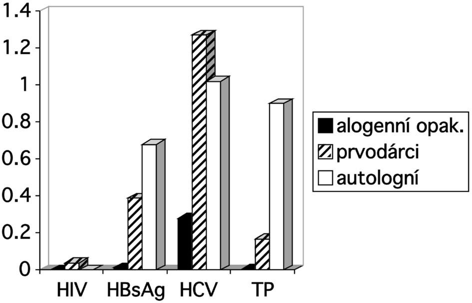 Záchyt pozitivit v povinných mikrobiologických testech v roce 2006. Vysvětlivky: HIV = protilátky a antigen HIV; HCV = virus hepatitidy C; TP = protilátky proti původci syfilis; uvedeno v promilích