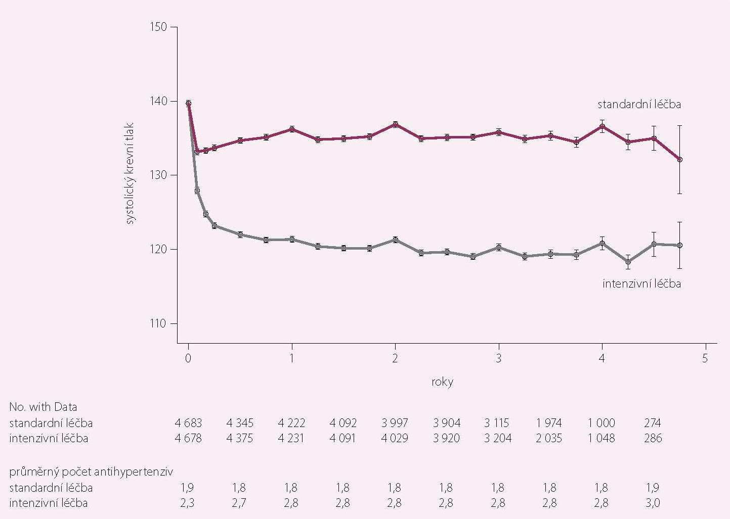 Hodnoty systolického krevního tlaku v intenzivně a standardně léčené větvi (12)