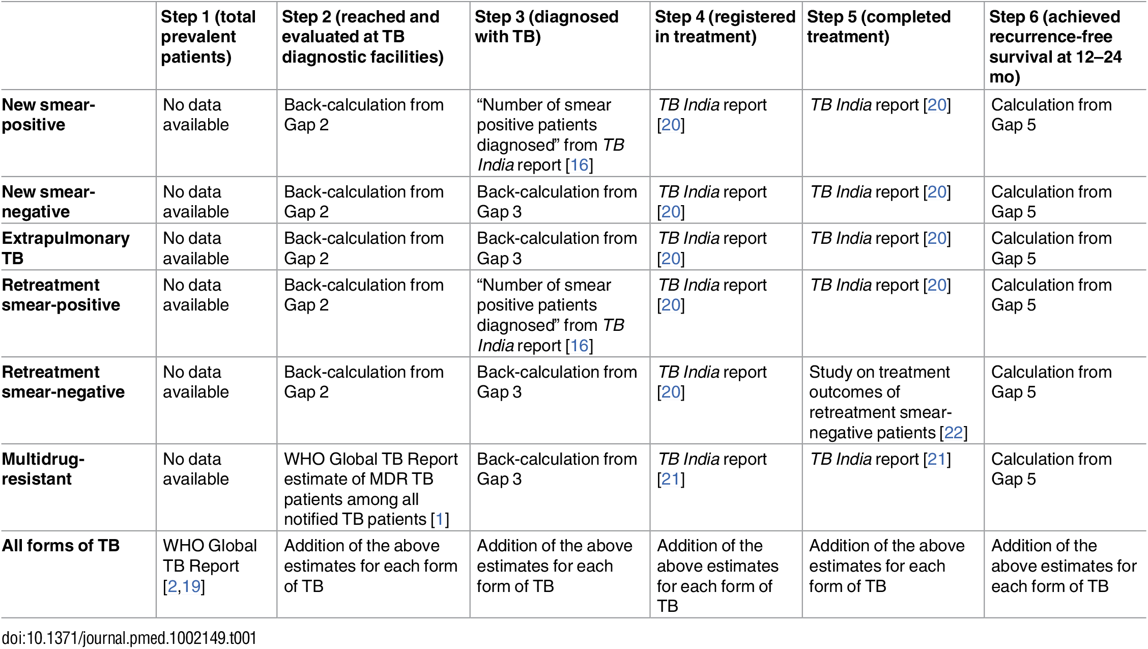 Methods and data sources used to estimate each step of the TB cascade of care for different subpopulations of patients and for the overall population of TB patients in India in 2013.