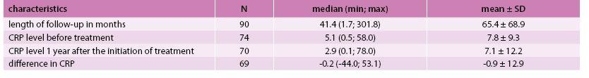 Tab. 1b. Characteristics of patients in follow up