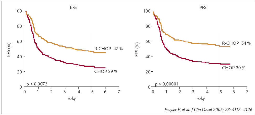 R-CHOP zlepšil 5leté EFS and PFS v rámci léčby prvé linie DLBCL (GELA-LNH 98.5). Jde o tu samou studii jako v grafu 1, parametr EFS (event free survival) charakterizuje přežití bez jakékoliv závažné komplikace (úmrtí na nemoc, nebo jinou příčinu, či relaps nemoci). Rozdělení dle parametru PFS (progression free survival) vylučuje osoby zemřelé z jiného důvodu než je progrese lymfomu či komplikace léčby. Rozdíly ve výsledcích léčby z hlediska PFS jsou u této skupiny nemocných nejvýraznější.