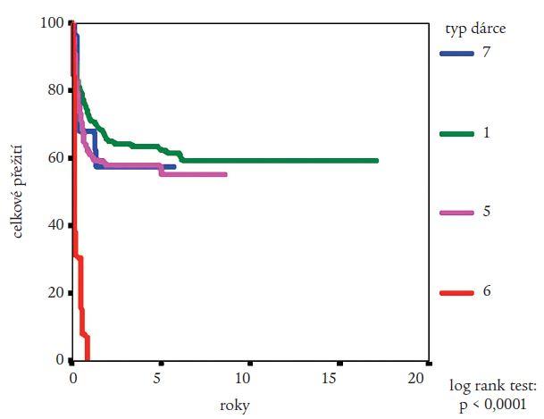 Obr. 5. Vliv typu dárce na pravděpodobnost přežití nemocných s CML po provedení alogenní transplantace krvetvorných buněk podle Kaplana a Meiera. Statistická významnost rozdílů potvrzena log rank testem