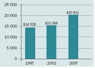Zvyšování nákladů na obhajobu případů, u nichž nebyl uznán nárok na výplatu odškodného pacientovi, v letech 1997–2007.