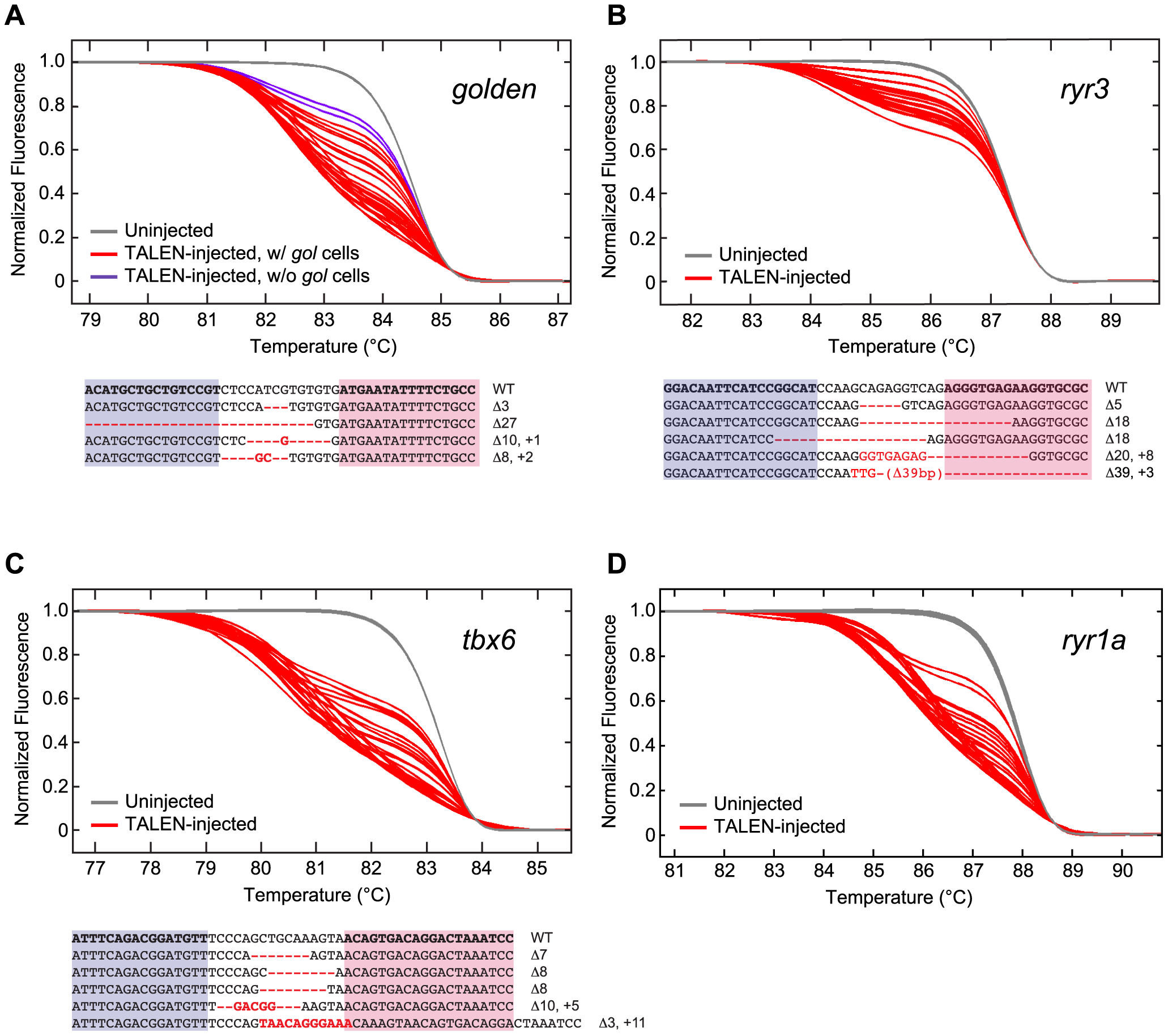 Induction of somatic mutations with TALENs.
