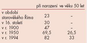 Očekávaná délka života žen (v letech).