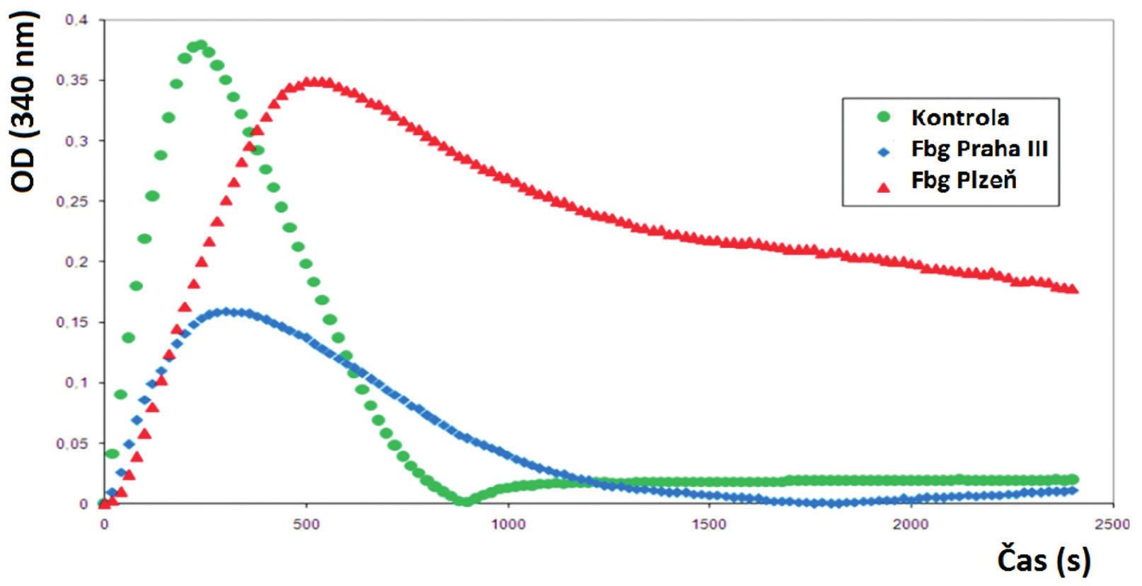 Fibrinolytické křivky pacientů s trombózami.