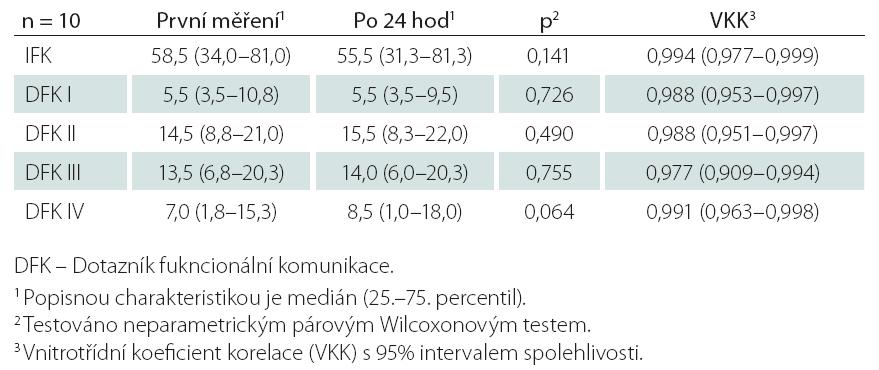 Výsledky test-retest DFK u souboru pacientů s afázií A = 8 po 24 hod (rozdíly jsou statisticky nevýznamné a hodnoty vnitrotřídního koefi cientu korelace vysoké, což je známkou dobré reliability).