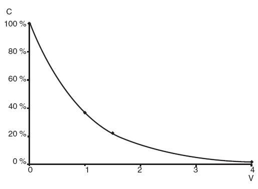 Závislost dosažené koncentrace dané komponenty plazmy (c) na odstraněném objemu plazmy (násobky objemu plazmy V).
