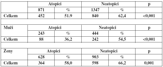 tabulka 10b: Statistické hodnocení (binomický test)