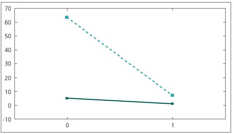 Graf 1b) Grafické vyjadrenie vzťahu pacientov bez symptomatickej epilepsie (bod 0 na osi X) a výskytu peroperačného epileptického záchvatu (bod 1 na osi X). Porovnanie skupiny LGG (kontinuálna čiara)