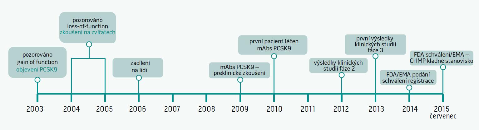 Historie vývoje objevu PCSK9  Klinický vývoj alirokumabu pro léčbu dospělých trpících heterozygotní familiární hypercholesterolemií nebo klinicky potvrzeným kardiovaskulárním onemocněním aterosklerotické etiologie