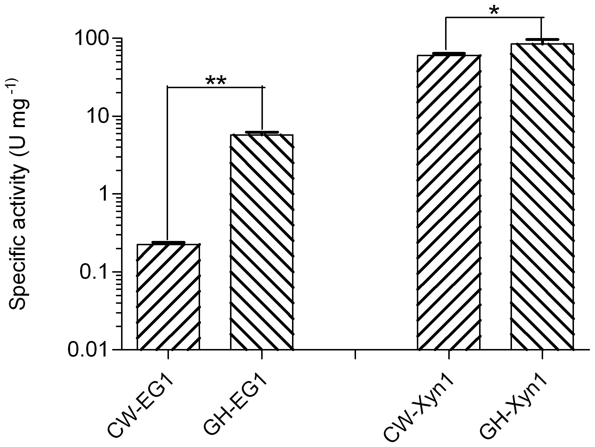 Comparison of the specific activities of enzymes important for biomass deconstruction from grasshopper and cutworm gut microbiomes.