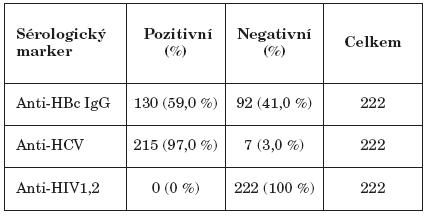 Sérologické nálezy hepatitid B, C a HIV Table 1. HBV, HCV and HIV seropositivity