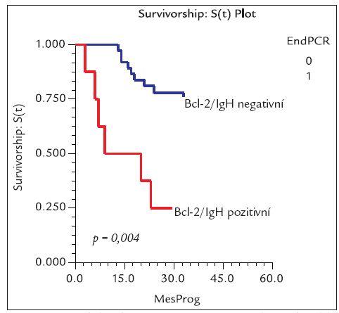 Graf doby do progrese u pacientů, kteří dosáhli Bcl-2/IgH negativity po terapii vs nemocní Bcl-2/IgH pozitivní.