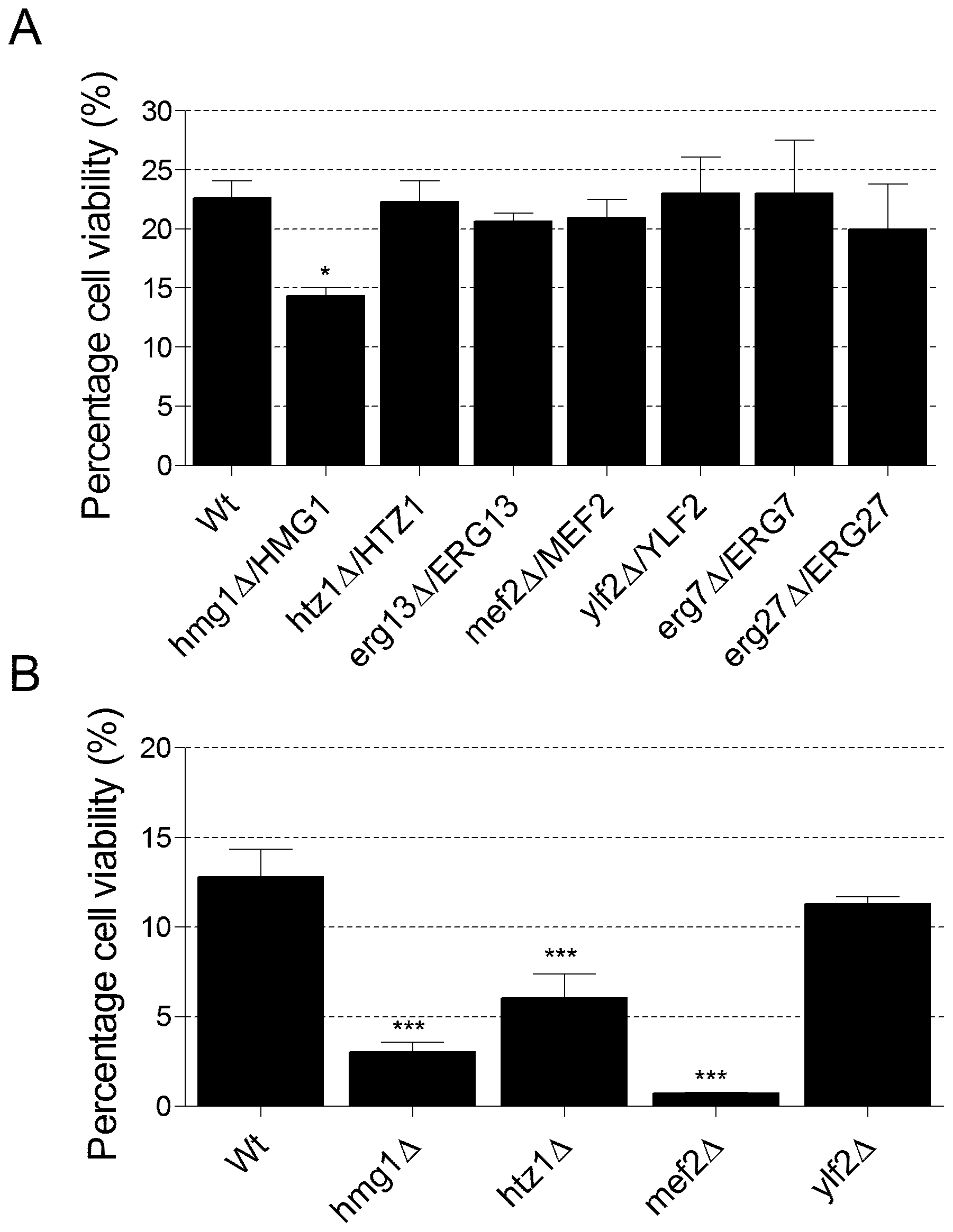 Viability of yeast heterozygous and haploid deletion mutants in atorvastatin after 5 days.