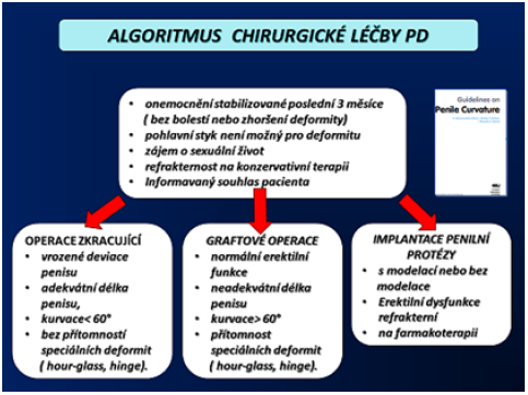 Algoritmus chirurgické léčby PD (5)