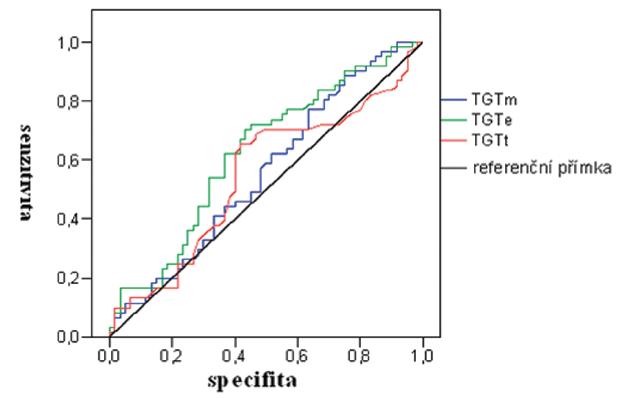 ROC analýza – odhad rizika TEN.