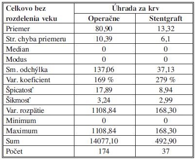Náklady na krv a deriváty – štatistický popis súborov Tab. 8: The cost of blood and derivatives – statistical description of the samples