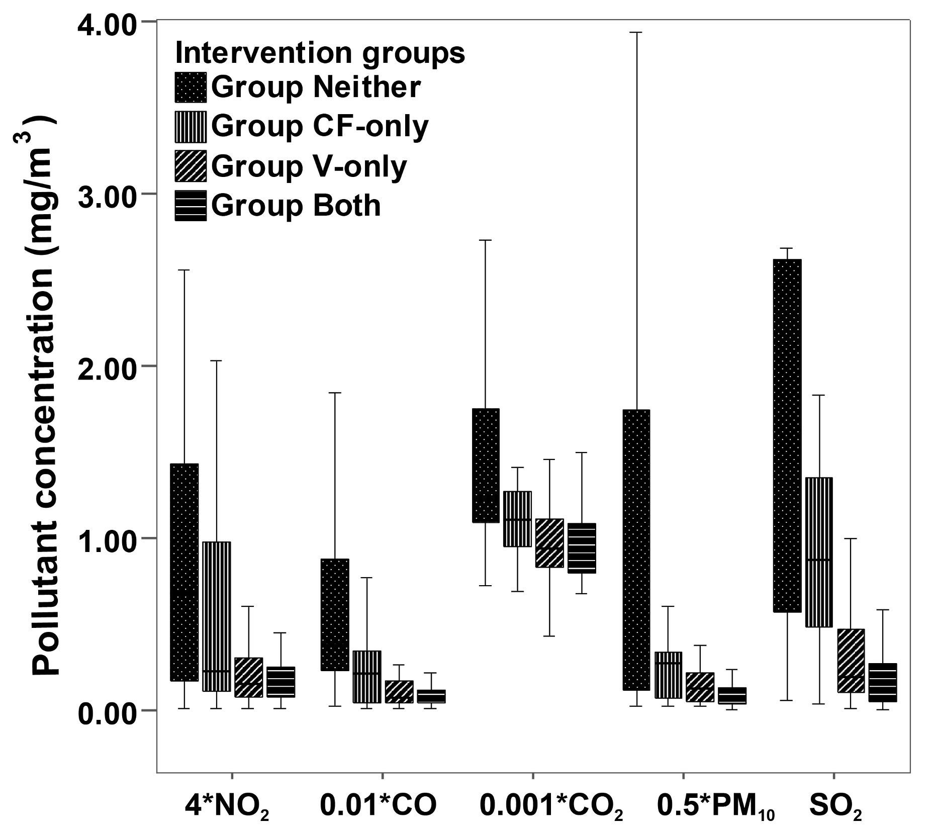 Box plots for indoor air pollutant concentrations in the kitchen during cooking, by intervention group.