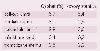 Výsledky studií CYPHER (DES vs BMS).
