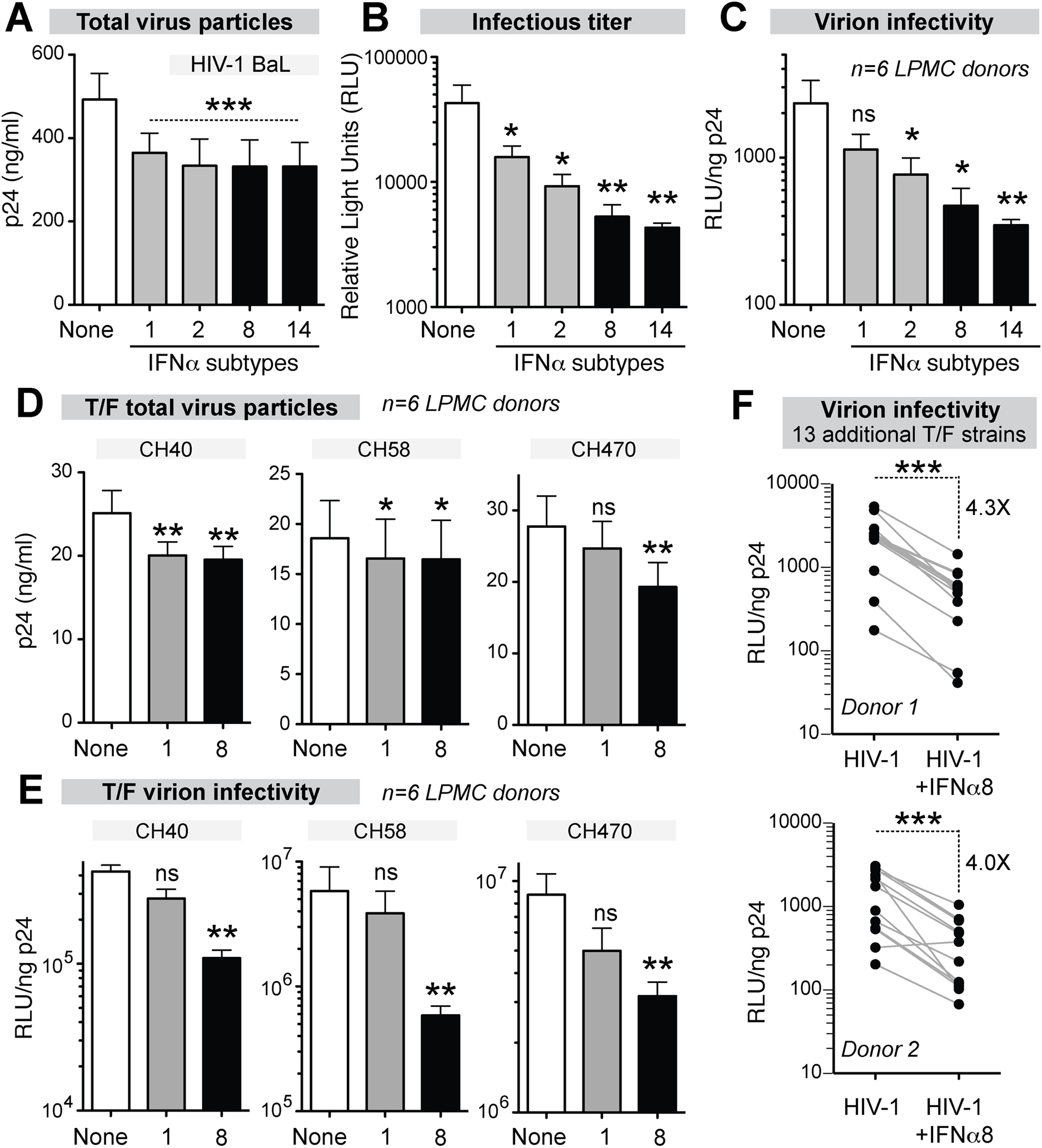 Potent IFNα subtypes inhibit HIV-1 virion infectivity.