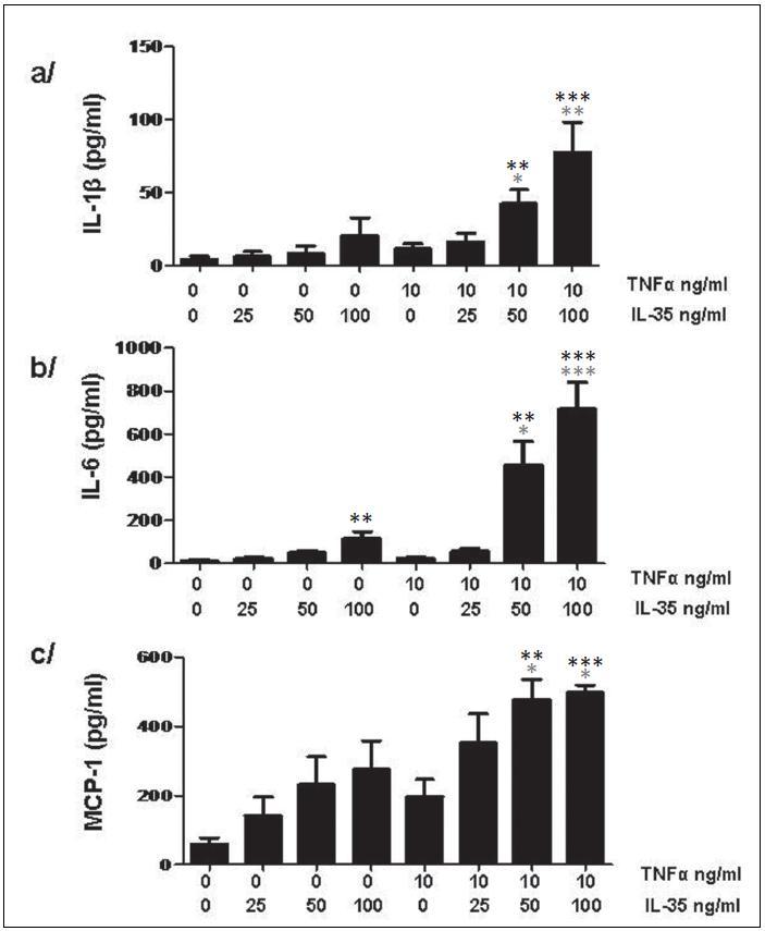 IL-35 indukuje v PBMC tvorbu cytokinů IL-1β (a) a IL-6 (b) a chemoatraktantu MCP-1 (c). * znamenají porovnání s nestimulovanou kontrolou, * znamenají porovnání s TNFα stimulovanou kontrolou v případě kombinované stimulace. * p < 0,05, ** p < 0,01, *** p < 0,001.