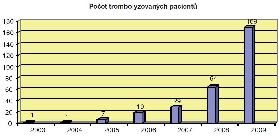 Nárůst počtu pacientů léčených v prodlouženém terapeutickém okně mezi 3.–4,5 hodinou