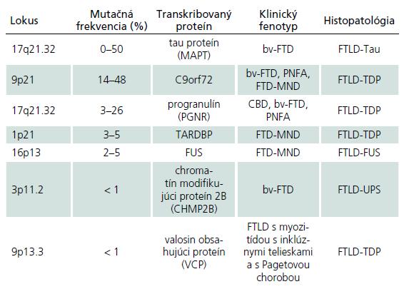Geneticko-klinicko-patologické korelácie pri familiárnych FTLD.