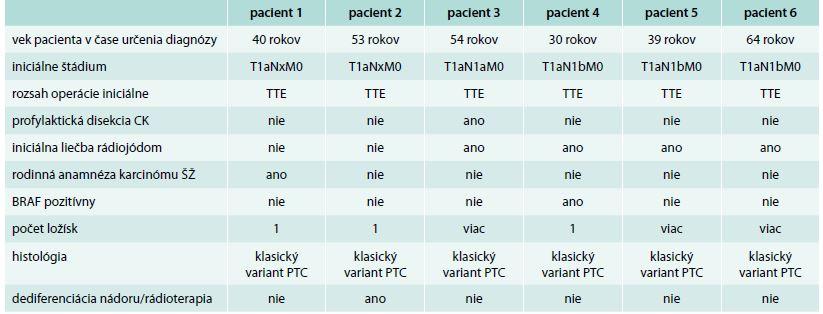 Charakteristika pacientov s perzistujúcim ochorením