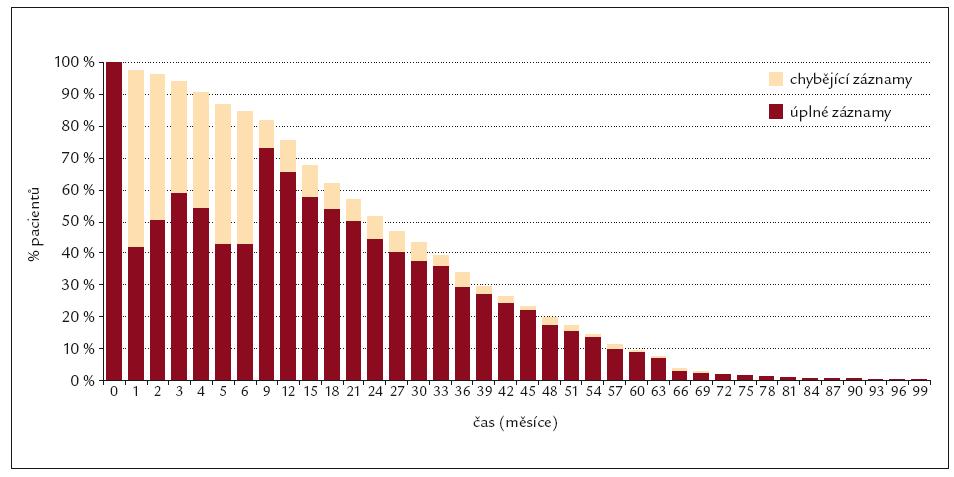Vyplněnost záznamů o počtu trombocytů (n = 549).